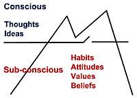 habits-attitudes-iceberg