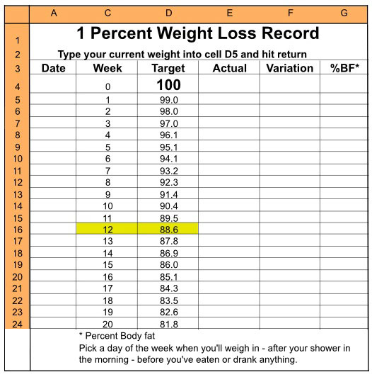 How To Calculate The Percent Of Weight Loss Much