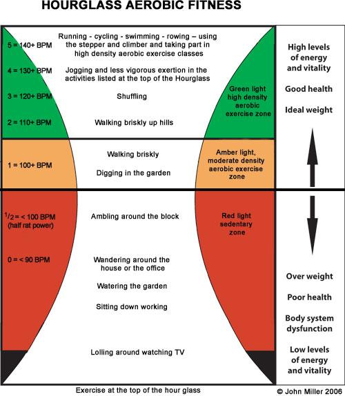Hourglass-aerobic-chart