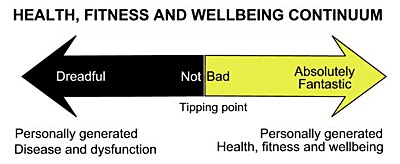 health fitness and wellbeing continuum