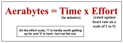 aerabyte-time-x-effort